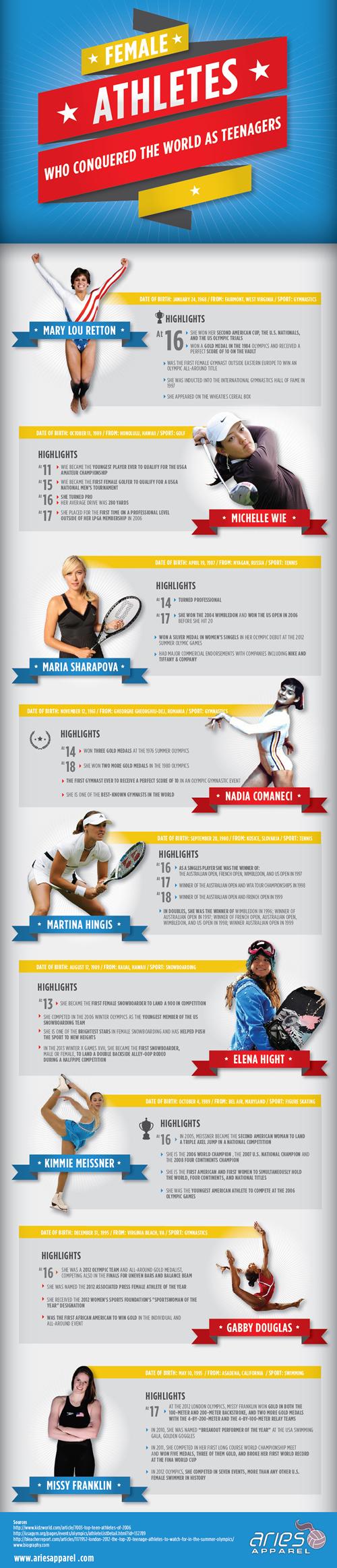 Female Athletes Famous teenagers